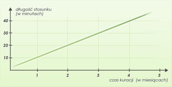 d�ugo�� stosunku wykres